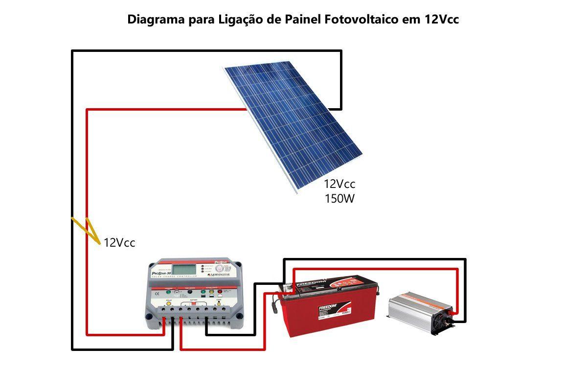 Painel Solar de Forma Simples