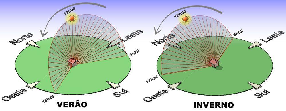 Painel Solar - Movimentação do Sol