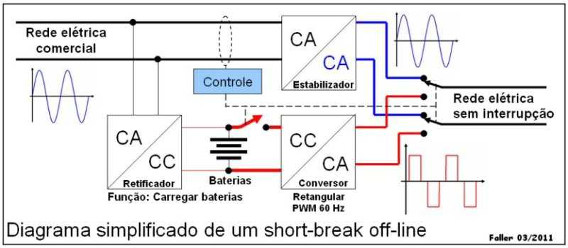 No-break como Inversor